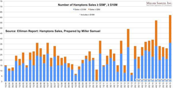 4q15Hamptons-$5M