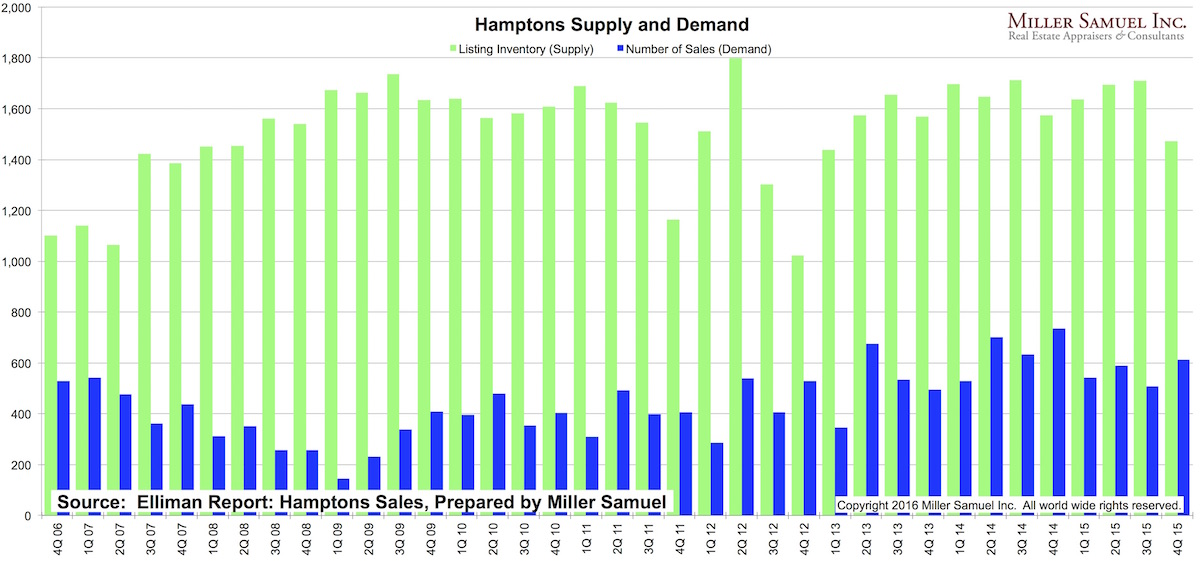 4q15Hamptons-supplydemand