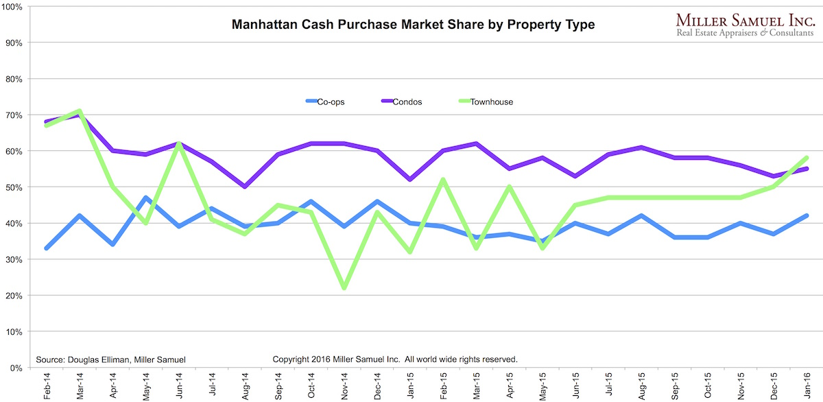 4q15Manhattan-cash