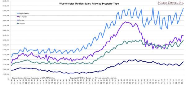 4q15Westchester-medianbyregion