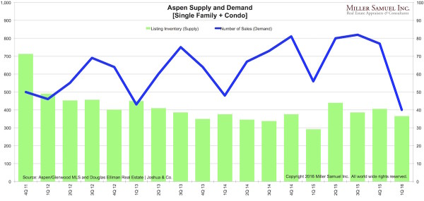 1Q16ASPEN-supplydemand