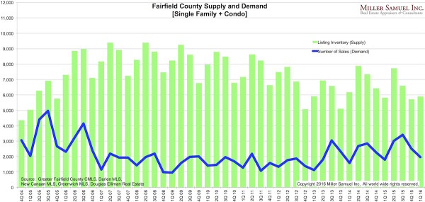 1Q16FF-SupplyDemand