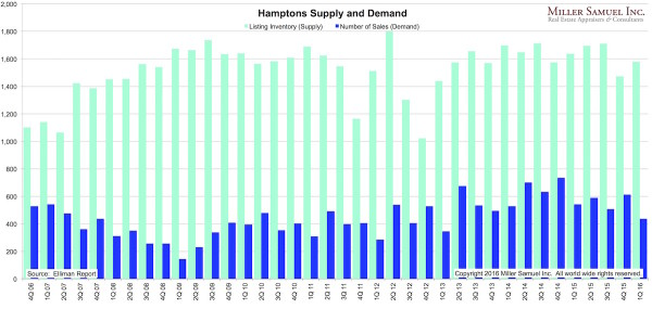 1Q16H-supplydemand