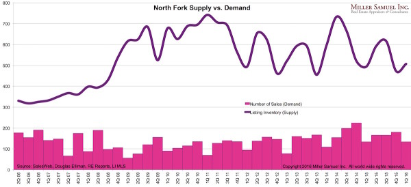 1Q16NF-supplydemand