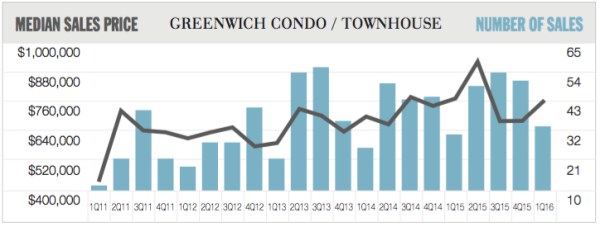 1q16greenwichcondo