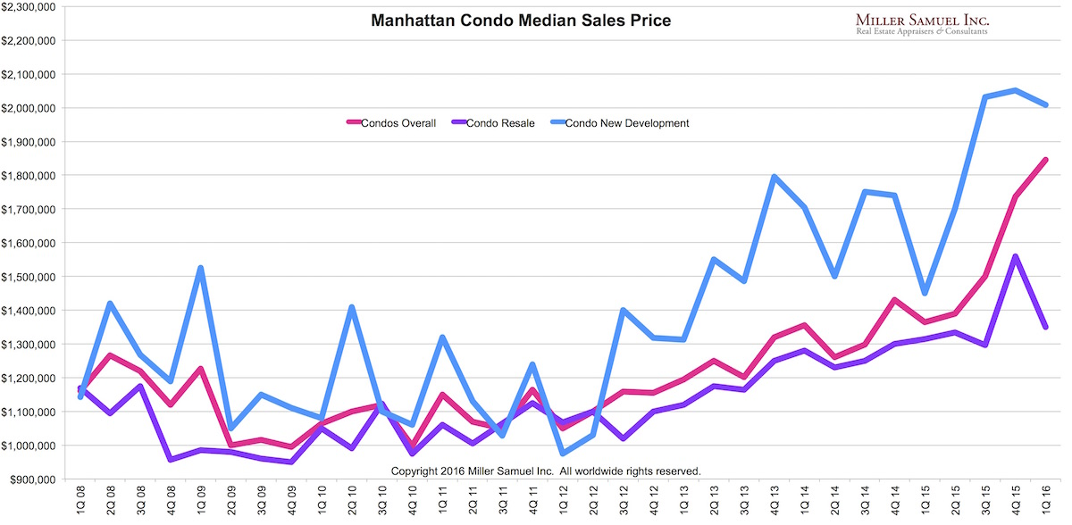 1q16manhattan-condomedian