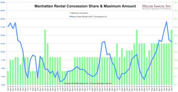 2016-5-17NY-rentconcess