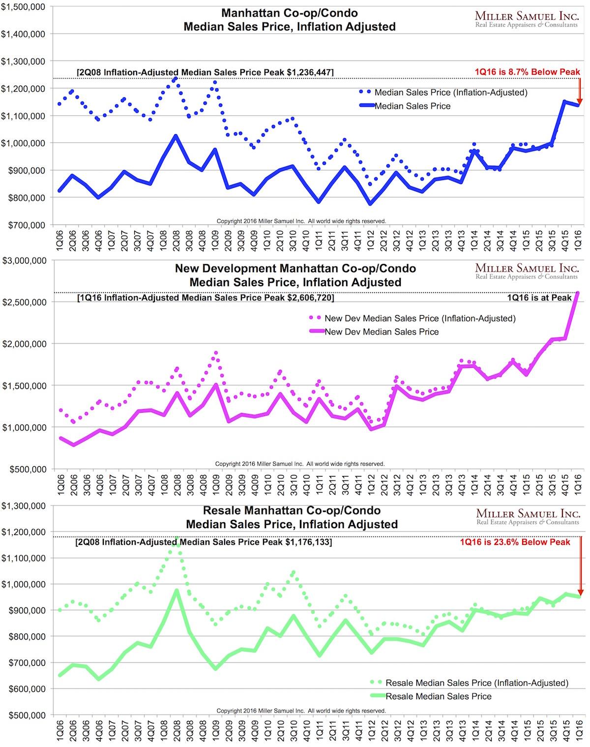 2016-5-24NY-medianinflation