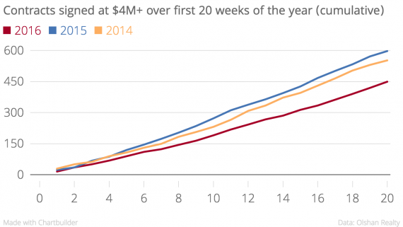 Contracts_signed_at_4M_over_first_20_weeks_of_the_year_cumulative_2016_2015_2014_chartbuilder-e1464043778200