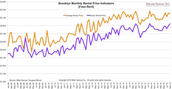 brentals-prices