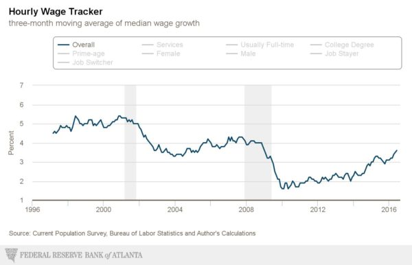 atlanta-fed_wage-growth-tracker