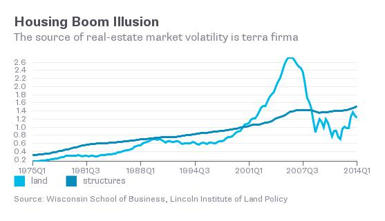 land prices chart