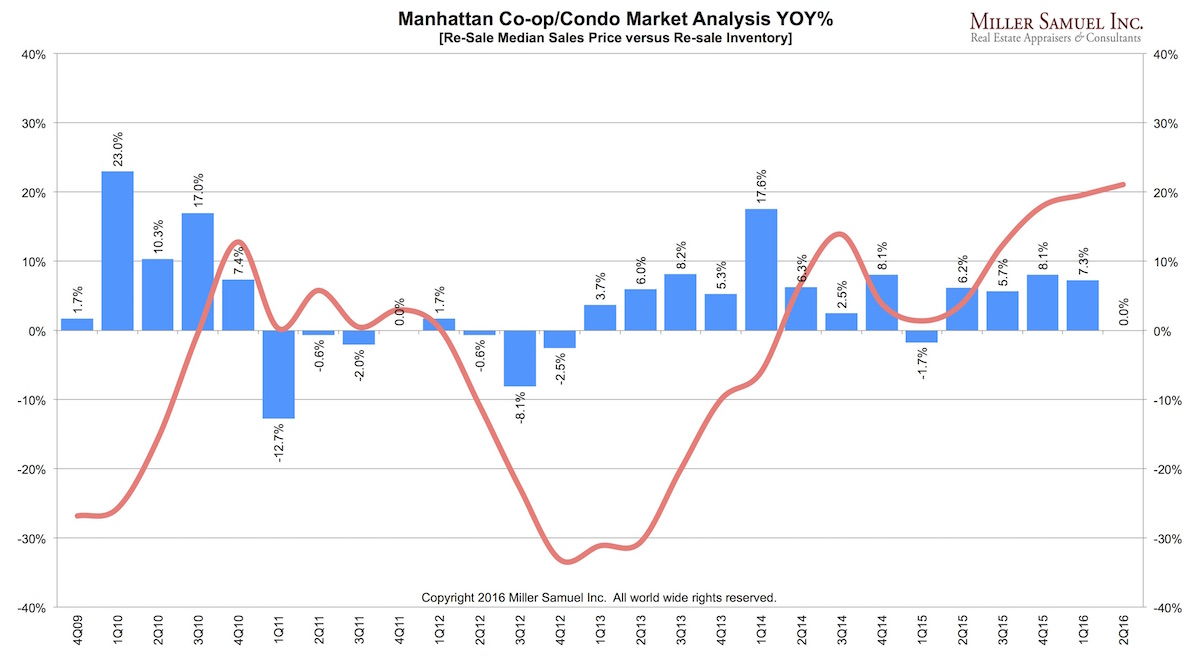 Manhattan Co Op/Condo Market Analysis YOY% [Re Sale Median Sales Price  Versus Re Sale Inventory]