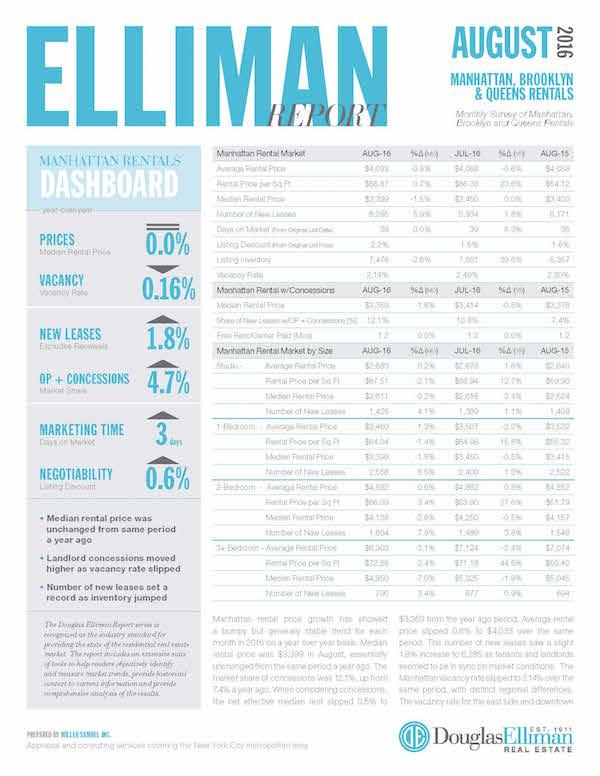 Elliman report manhattan brooklyn queens rentals 8 for Douglas elliman real estate manhattan