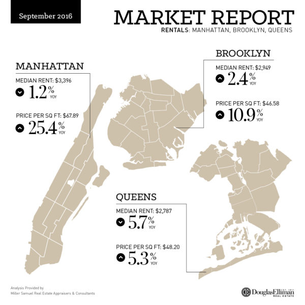 marketreport-3q16_social_rent