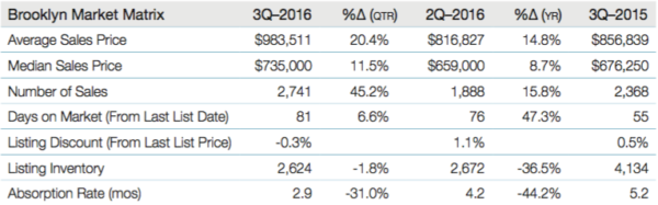brooklyn3q16matrix