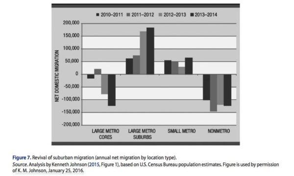 curbedmetromigration