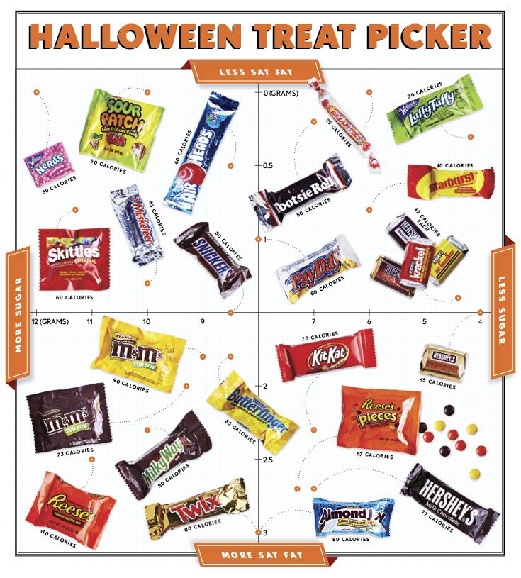 halloween-treat-picker-infographic
