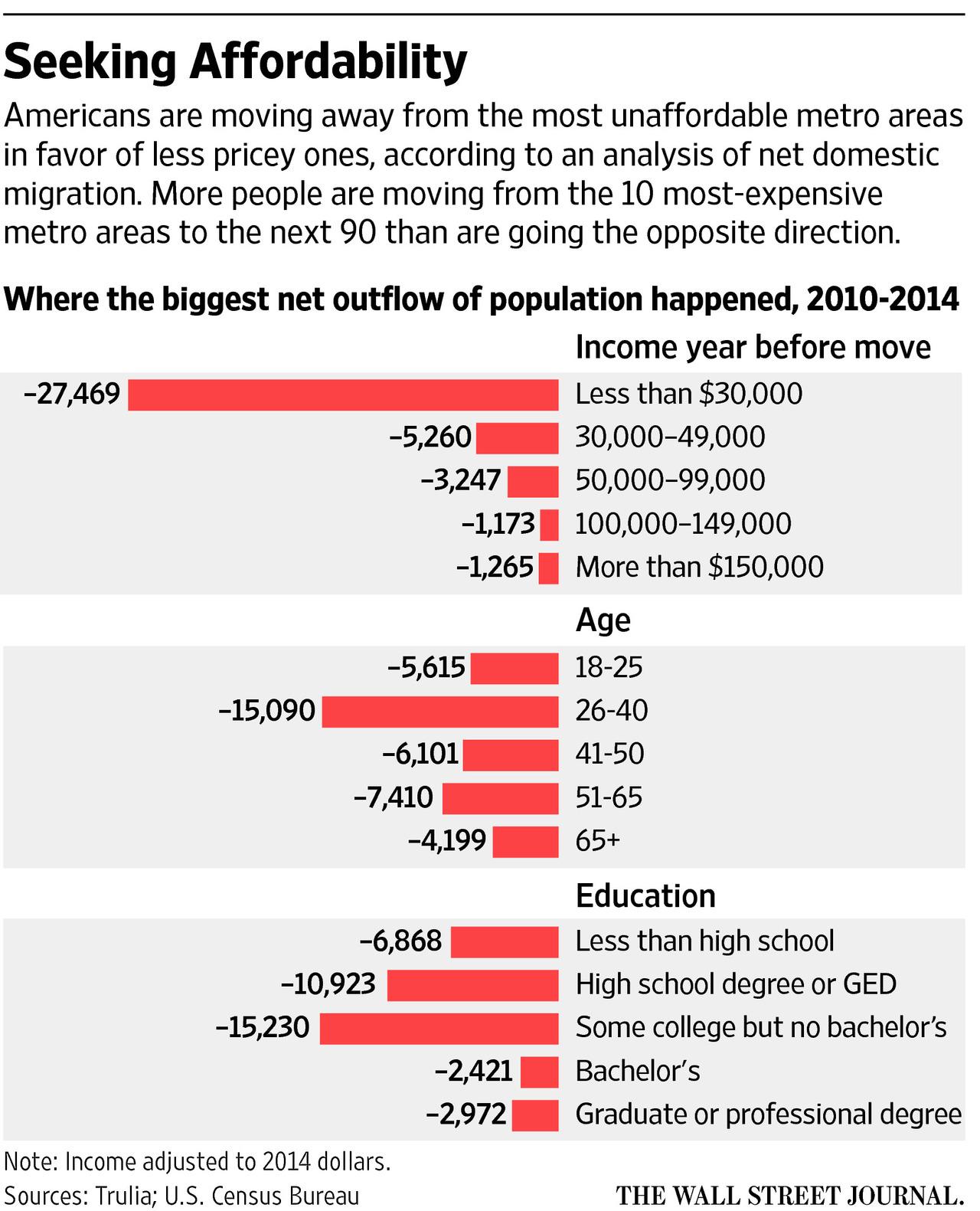 wsjaffordabilitymigrationreasons