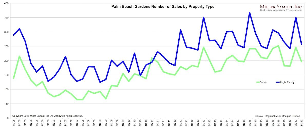 Palm beach gardens number of sales by property type Palm beach gardens property appraiser