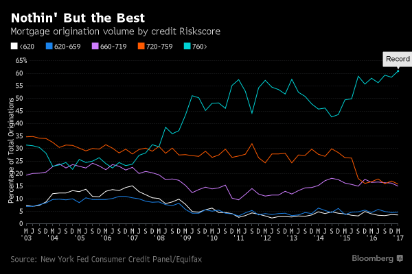 ... average credit score of 760 which is basically quadruple-mint  territory. This is why I contend that credit conditions for mortgages –  unlike auto loans edcafe048