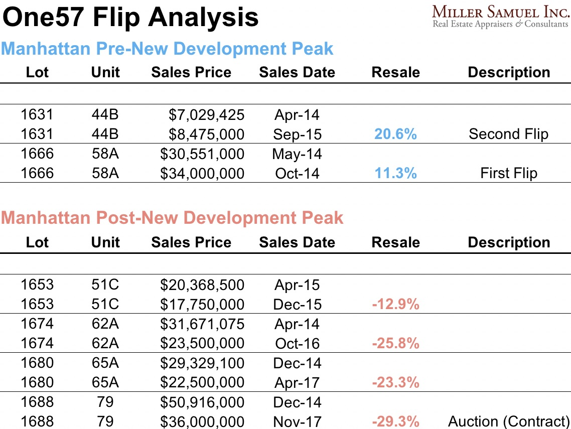 Bloomberg News – Miller Samuel Real Estate Appraisers