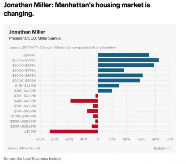 pid – Search Results – Miller Samuel Real Estate Appraisers