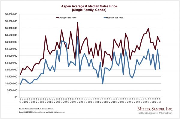 Housing Notes – Miller Samuel Real Estate Appraisers