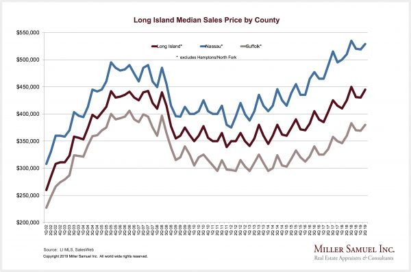 Housing Notes – Miller Samuel Real Estate Appraisers