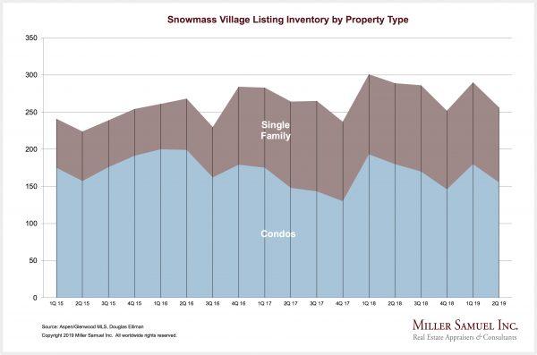 Housing Notes – Miller Samuel Real Estate Appraisers & Consultants