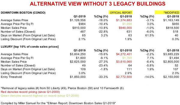 db842a779b The actual report results were unedited but overstate the decline in sales  and prices form records set last year. Here are the modified results.
