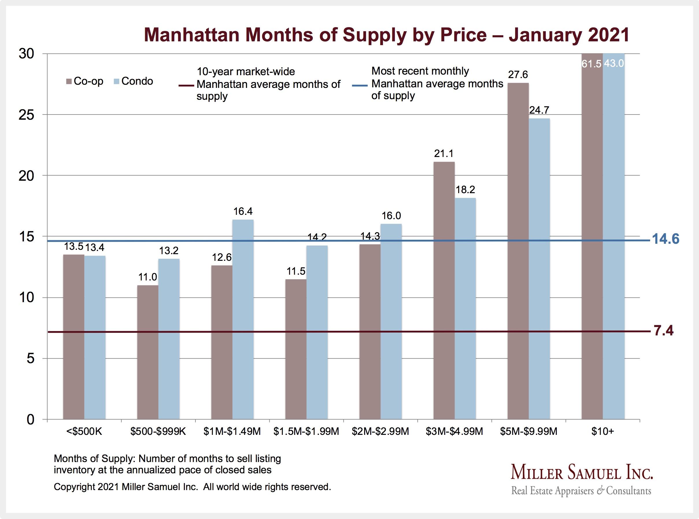 1-2021: Manhattan Months of Supply by Price | Miller ...